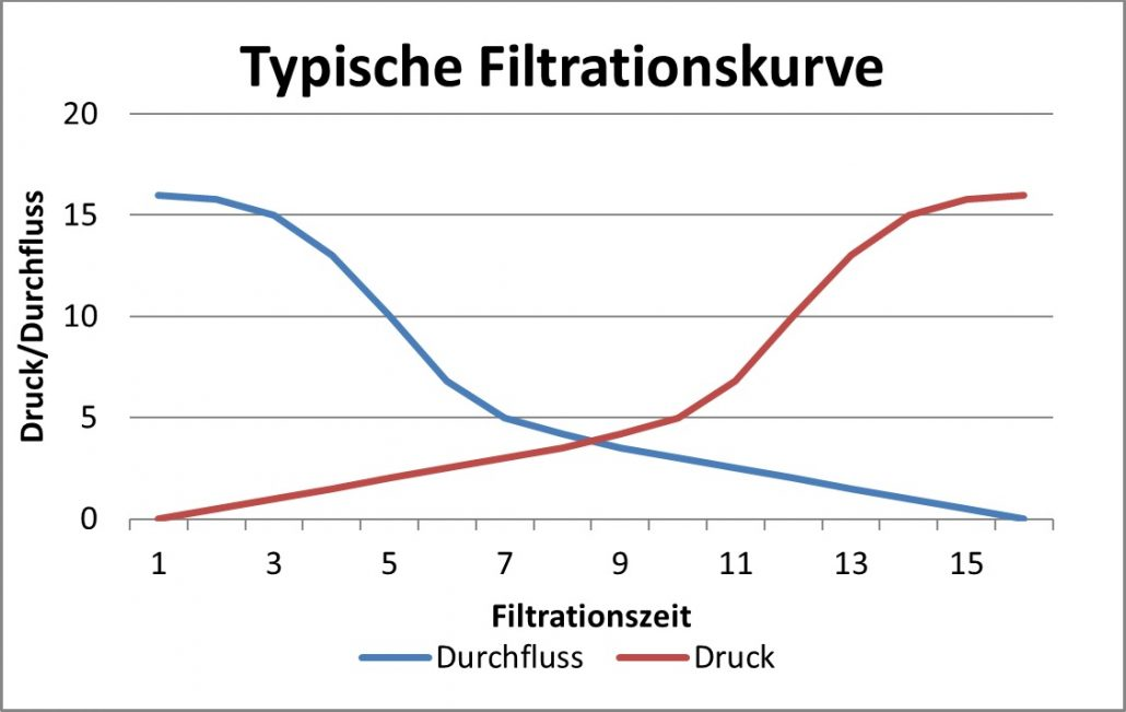 Filtrationskurve TF